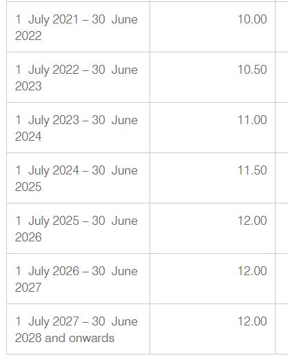 super table 2021